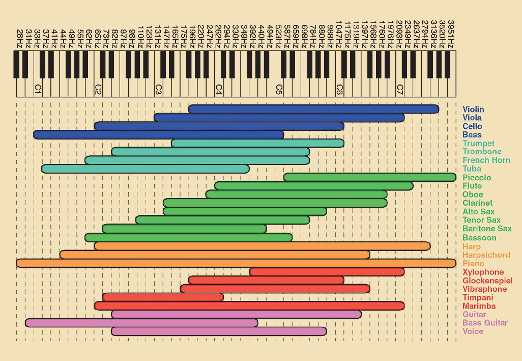 Frequency Diagram Example : Eq frequency chart audioblend mastering